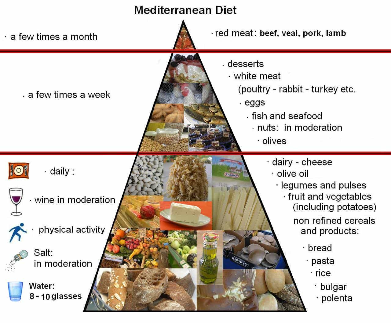 Pyramid in English mediterranean Diet - Kopiaste..to Greek ...